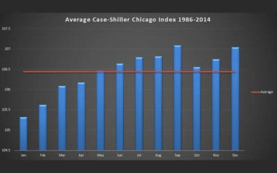 Best Time to Buy or Sell Chicago Real Estate